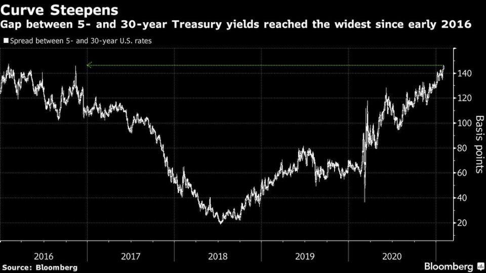 US yield curve steepening – how may this impact Australia and pricing risk?